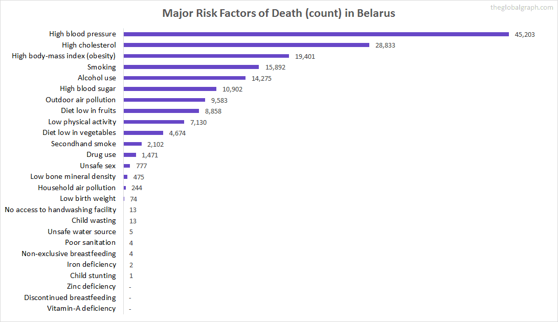 Major Cause of Deaths in Belarus (and it's count)