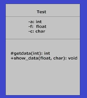 understanding UML