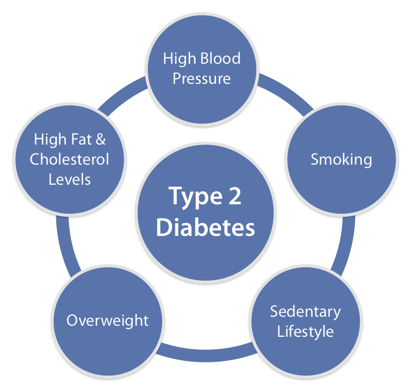 diabetes mellitus type 1 and type 2 Diabetes mellitus type 1 (dm1) is a condition in which cells in the pancreas (beta cells) stop producing insulin, causing abnormally high blood sugar levels lack of insulin results in the inability of the body to use glucose for energy and control the amount of sugar in the blood.