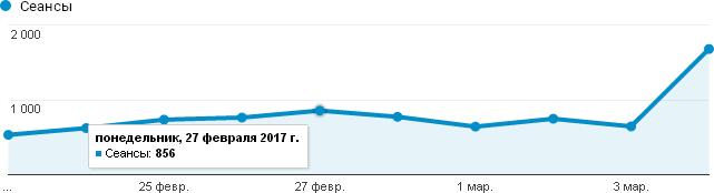 Посещаемость Крымского блога