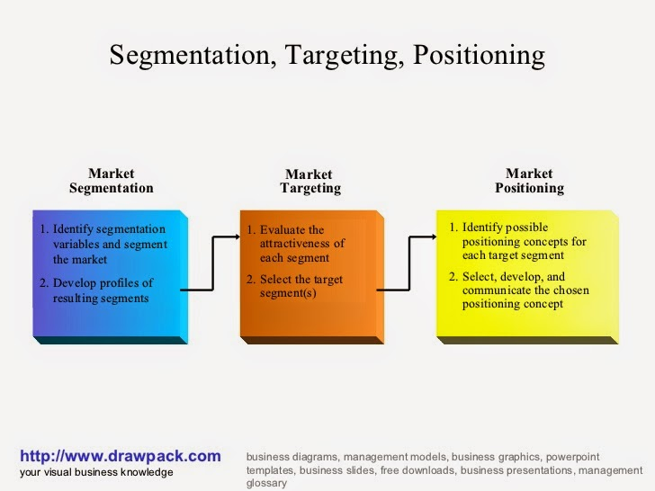 Marketing segmentation target and positioning marketing essay
