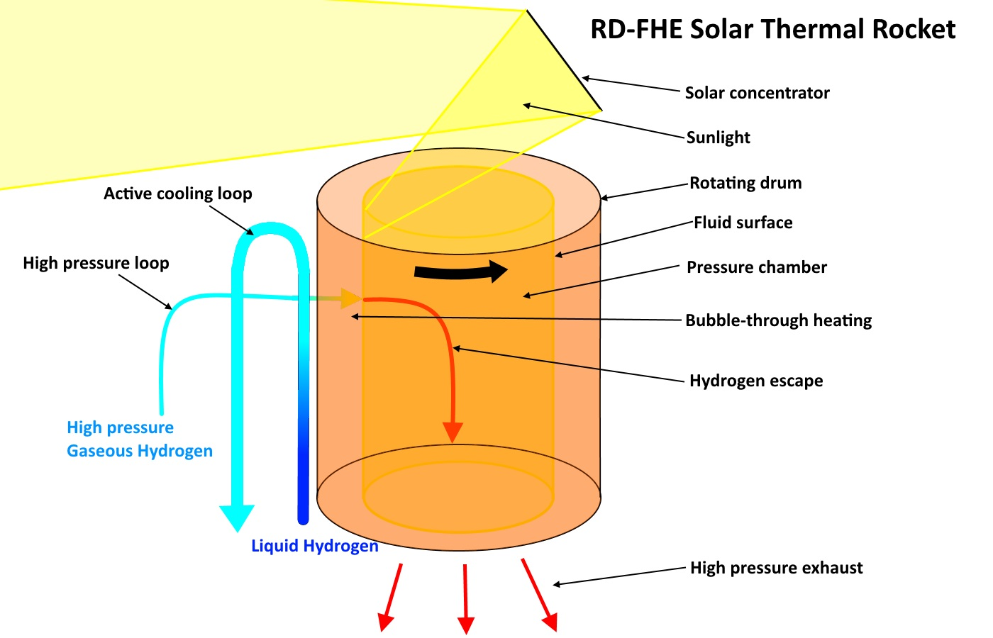 Tough Sf Liquid Rhenium Solar Thermal Rocket Diagram Pdf Merc 650 3 Cyl Internal External Wiring The Is For Illustrative Purposes Only A Functional Schematic Would Be More Detailed Here An Explanation Each Component