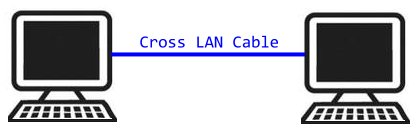 how to connect two computers using lan cable computer smartphone