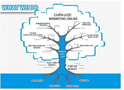 cập nhật chiến lược marketing online 2017
