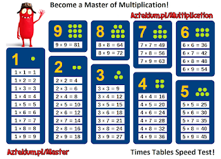 multiplication tables printable pdf