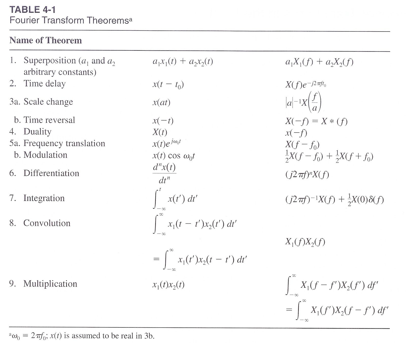 Fourier transform table wifi etc - Table of fourier transform ...
