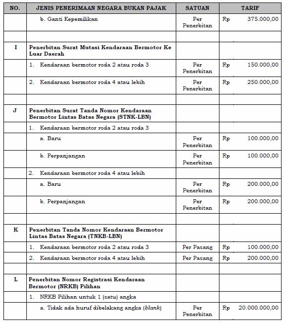 PP No 60 Tahun 2016 - Tarif dan Jenis PNBP Polri