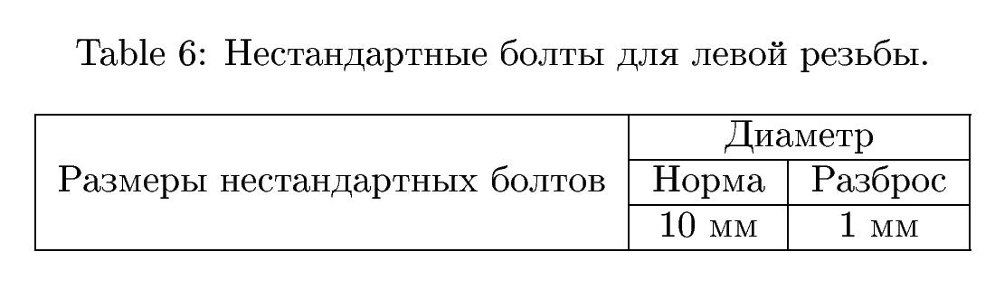 Продвинутые таблицы в ЛаТеХе: advanced tables in LaTeX