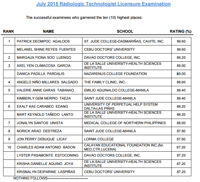 Top 10 radtech board exam July 2015
