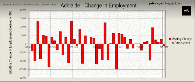 Total employment in Adelaide