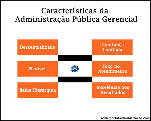 Características da Administração Pública Gerencial