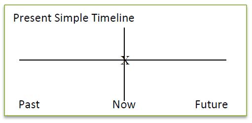 Present Simple Dalam Bahasa Inggris