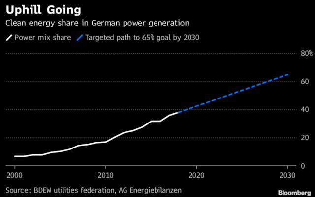 德國將規劃擴大離岸風電競標