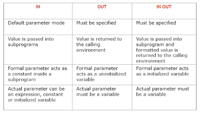 Parameters Modes in Procedures and Functions