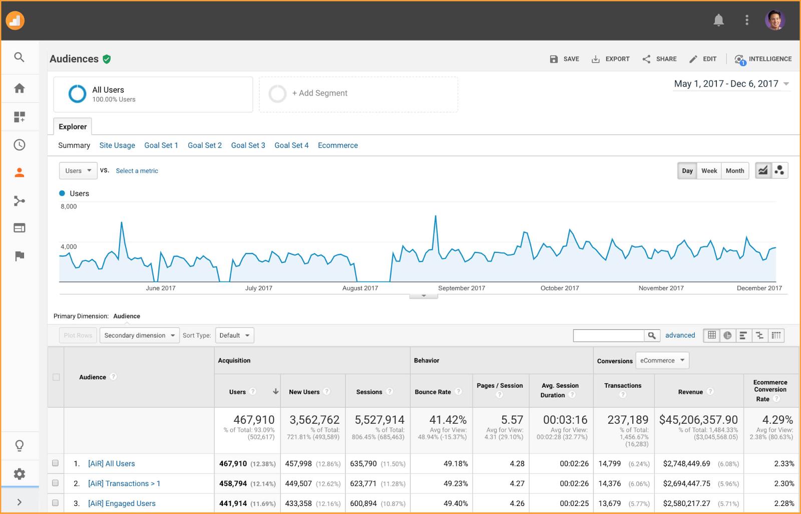 audiences%2Bin%2Breporting - Google Analytics focust op gebruikers in plaats van sessies