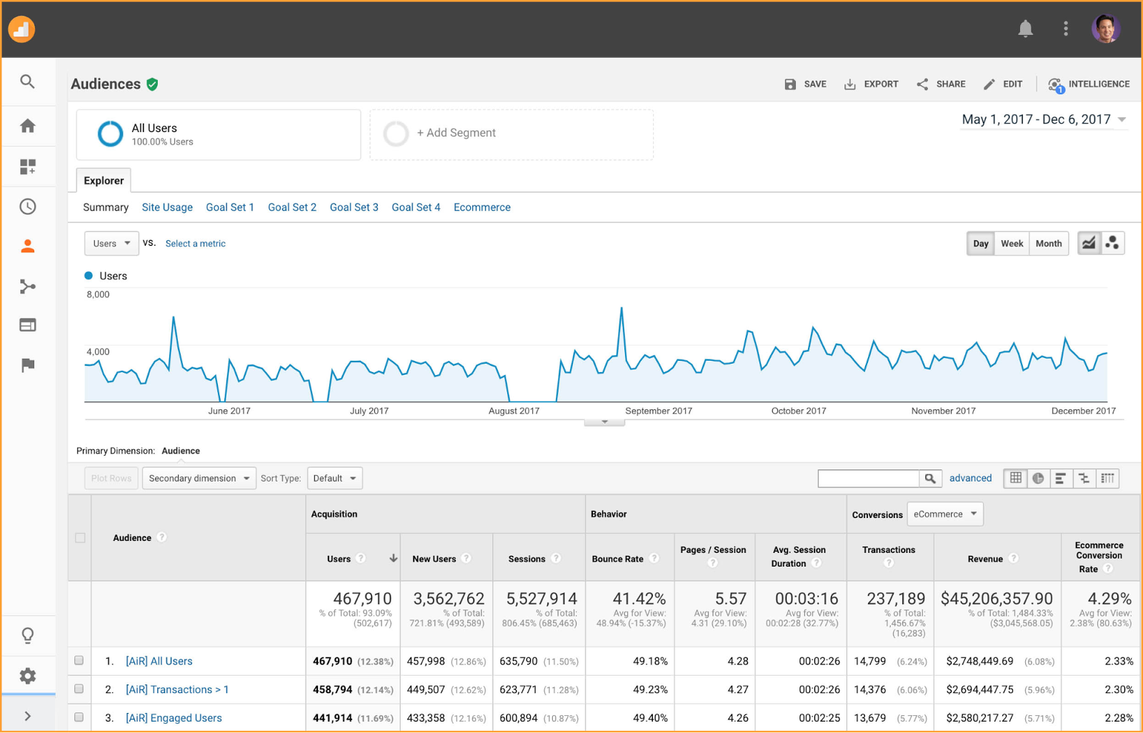 Measure your users in Google Analytics - Audiences