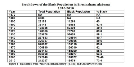 Black population in birmingham alabama