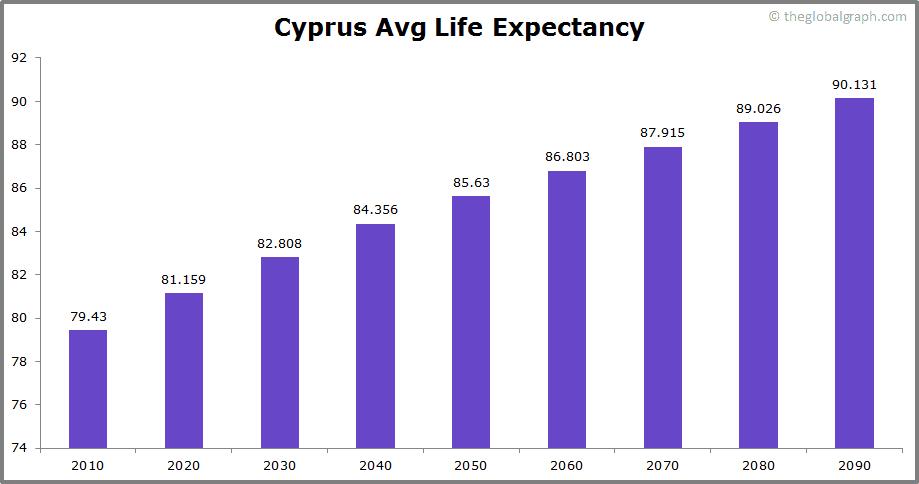 Cyprus  Avg Life Expectancy