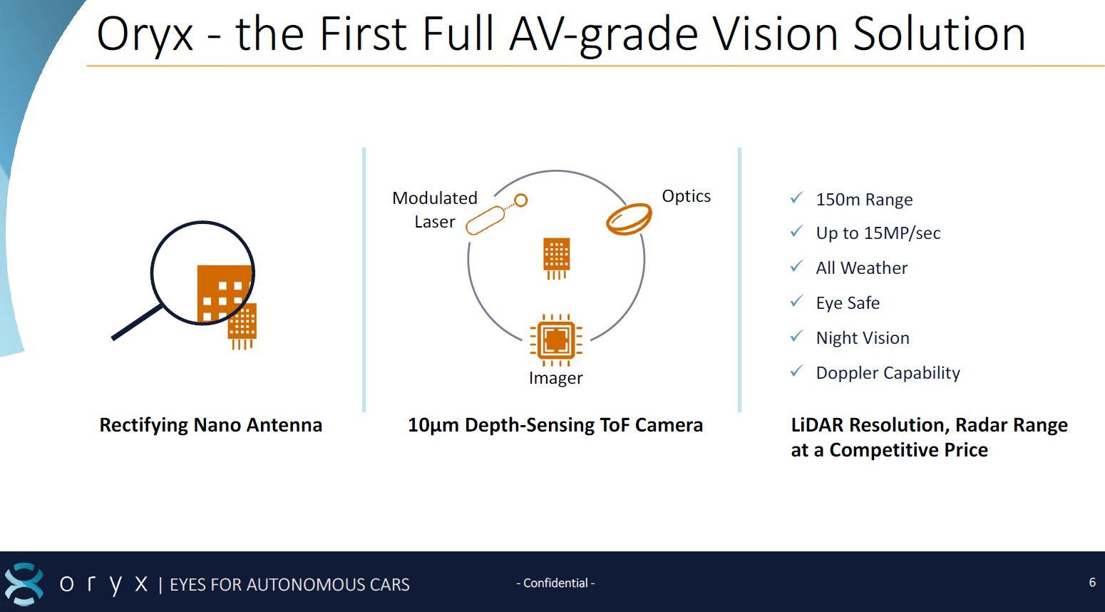 LiDAR Startup Oryx Vision Shuts Down - F4News