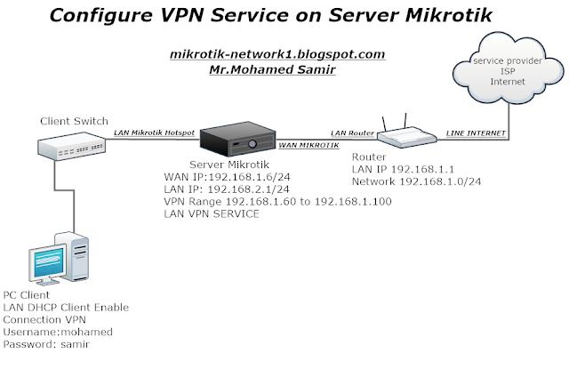 Vpn server mikrotik