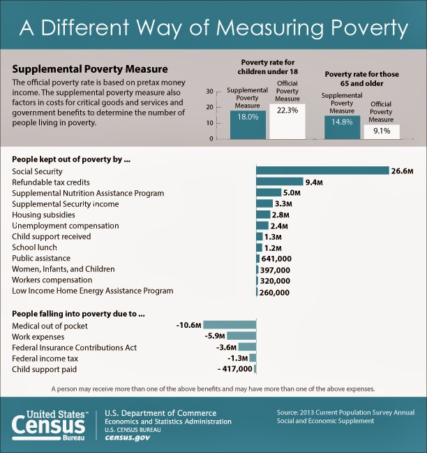 Supplemental Poverty Rate: A Different Way of Measuring ...
