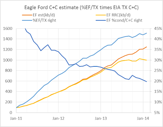 Eagle Ford Output and Texas Condensate and Natural Gas