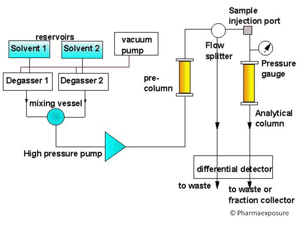 Pharmaexposure High-performance liquid chromatography