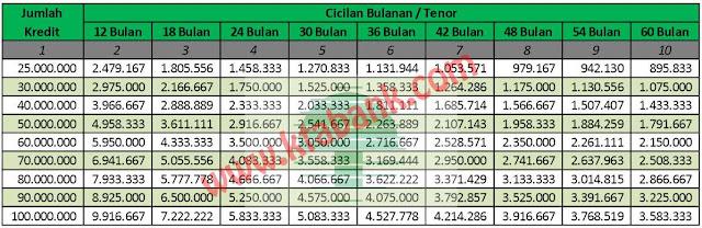 tabel-angsuran-pinjaman-dana-tanpa-jaminan-langsung-cair