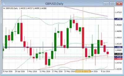 Gráfico diario del par de divisas GBP/USD