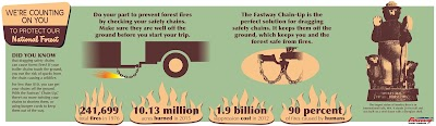 Easy Tips to Prevent Wildfires