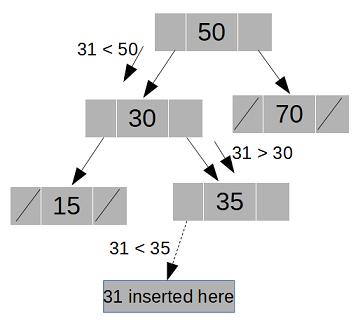 binary tree insertion java