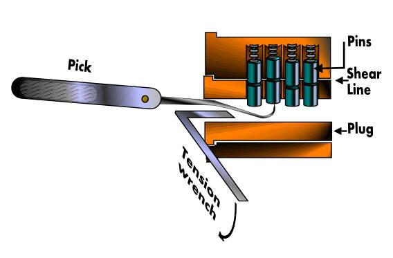 Bogota Lock Pick Diagram - Block And Schematic Diagrams •