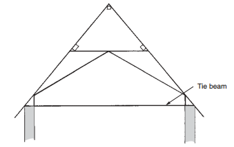 Tie beam truss-roofconstruction-terminology.blogspot.com