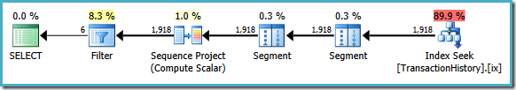 SQL Server 2008 execution plan
