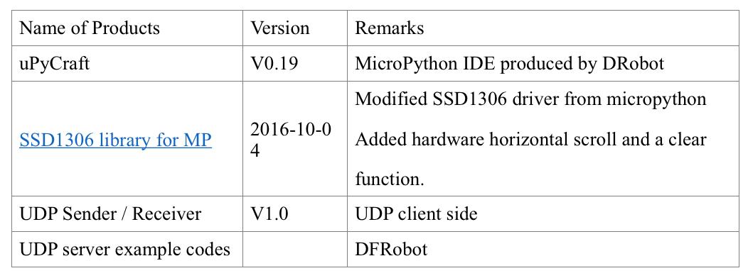 Stm32 Udp Example