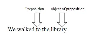 Pengertian dan Contoh Kalimat Preposition Phrase (Frase Kata Depan)