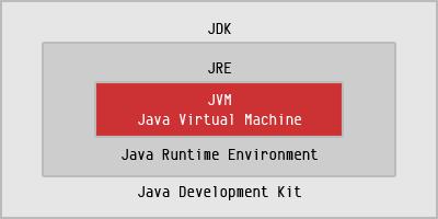 Conformación de los componentes de la Plataforma de Java
