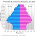 Comentario de la Pirámide de Población Española en el año 2007. Geografía
