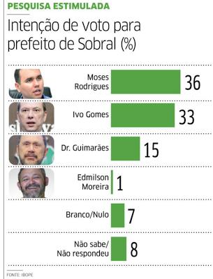 DISPUTA EM SOBRAL: Moses e Ivo Gomes estão empatados em pesquisa Ibope