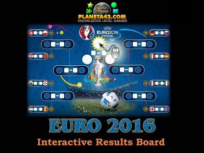 Евро 2016 Интерактивни Резултати