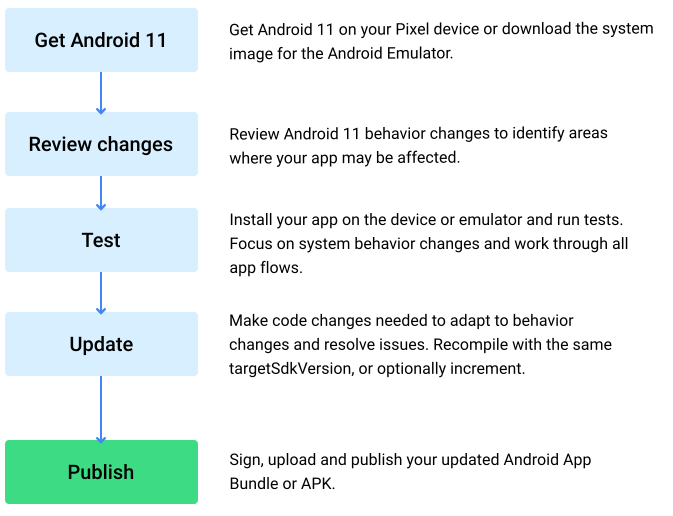 Flow chart steps for getting your apps ready for Android 11.