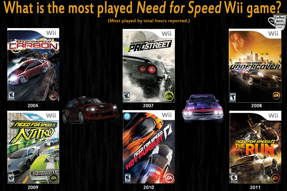 coffee with games what is the wii 39 s most played need for speed game based on total hours. Black Bedroom Furniture Sets. Home Design Ideas