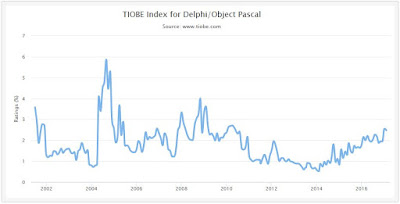 Delphi / Object Pascal - TIOBE Index growth