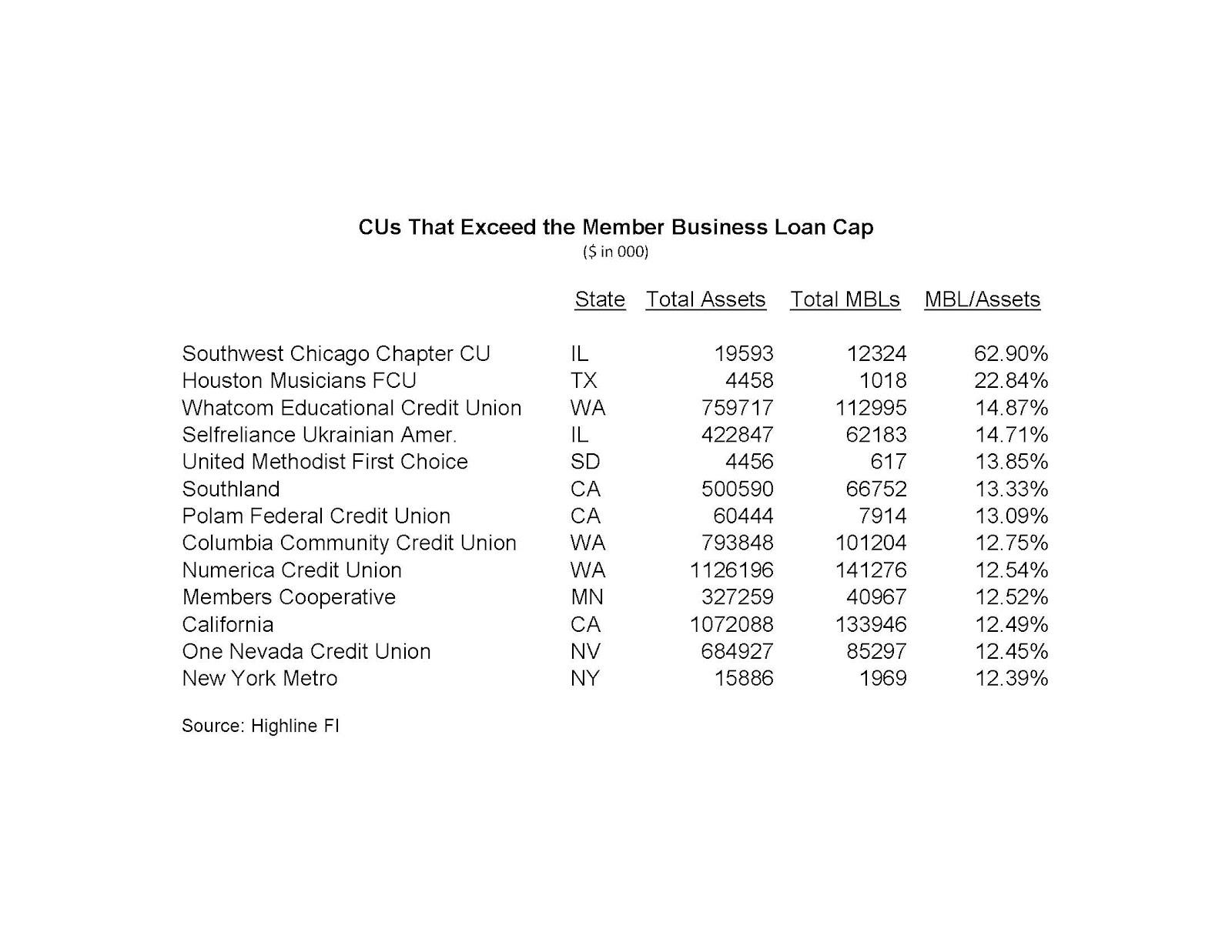 Keith Leggett's Credit Union Watch: Exceeding the MBL Cap