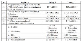 Update Informasi Penetapan Peserta PPG Dalam Jabatan Tahun ini