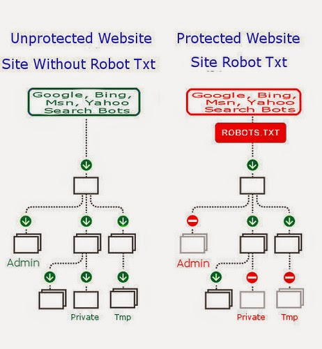 unprotected website, protected website, site without robot.txt, site with robot.txt, robots.txt file, tips and tricks, robots.txt tips, robot.txt file tricks