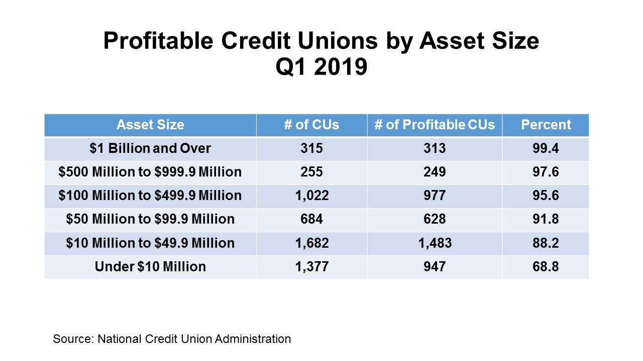 Keith Leggett's Credit Union Watch: 2019