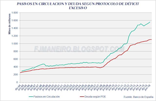 Pasivos en circulación y deuda según PDE