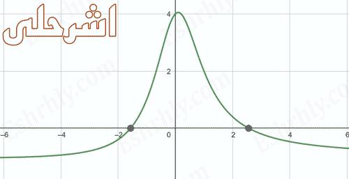 بحث عن حل المعادلات والمتباينات النسبية