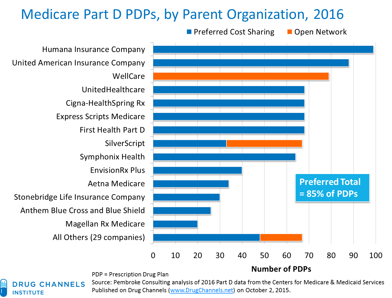 Drug Channels: EXCLUSIVE: In 2016, 85% of Medicare Part D